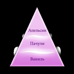 Пирамида ароматов Мечты ангелов